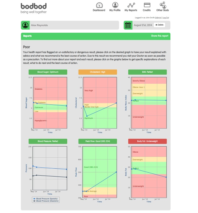 bodbod Health Report Fitness Software Report Summary Graph